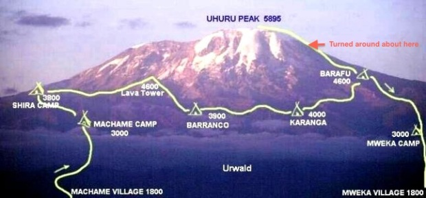 Kili Route